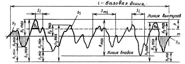 Рис.1 Схема шероховатости